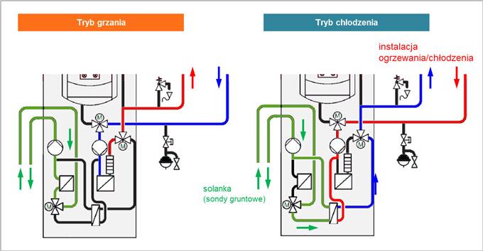 Pompa ciepła w trybie grzania lub chłodzenia